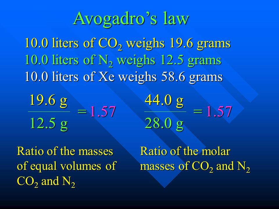Avogadro's law 10.0 liters of CO2 weighs 19.6 grams. 10.0 liters of N2 weighs 12.5 grams. 10.0 liters of Xe weighs 58.6 grams.