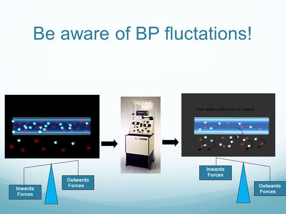 Be aware of BP fluctations!