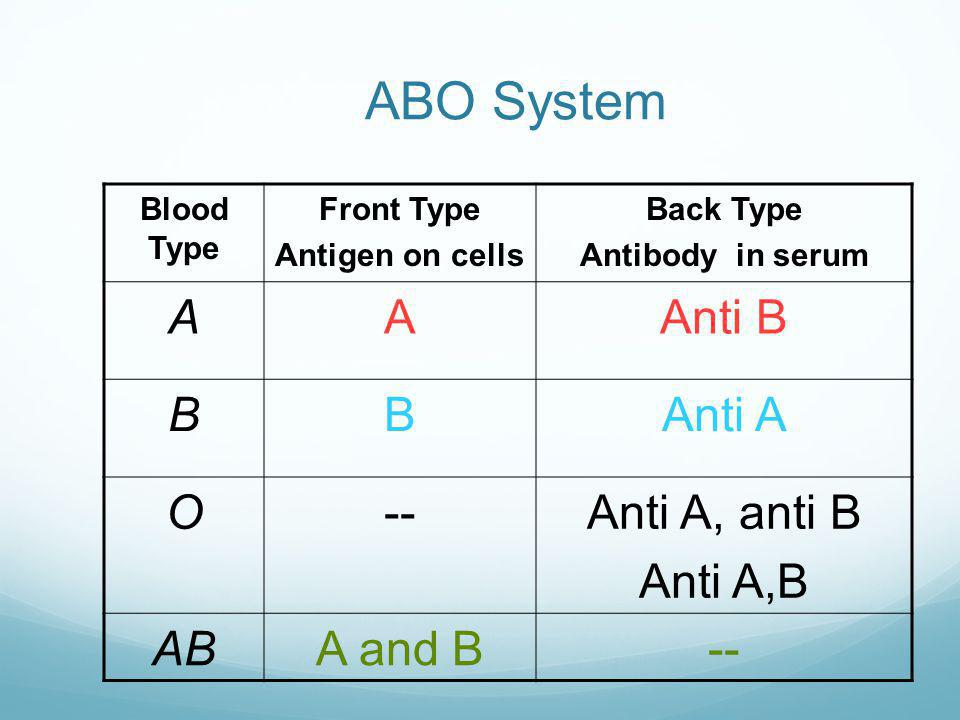 ABO System A Anti B B Anti A O -- Anti A, anti B Anti A,B AB A and B