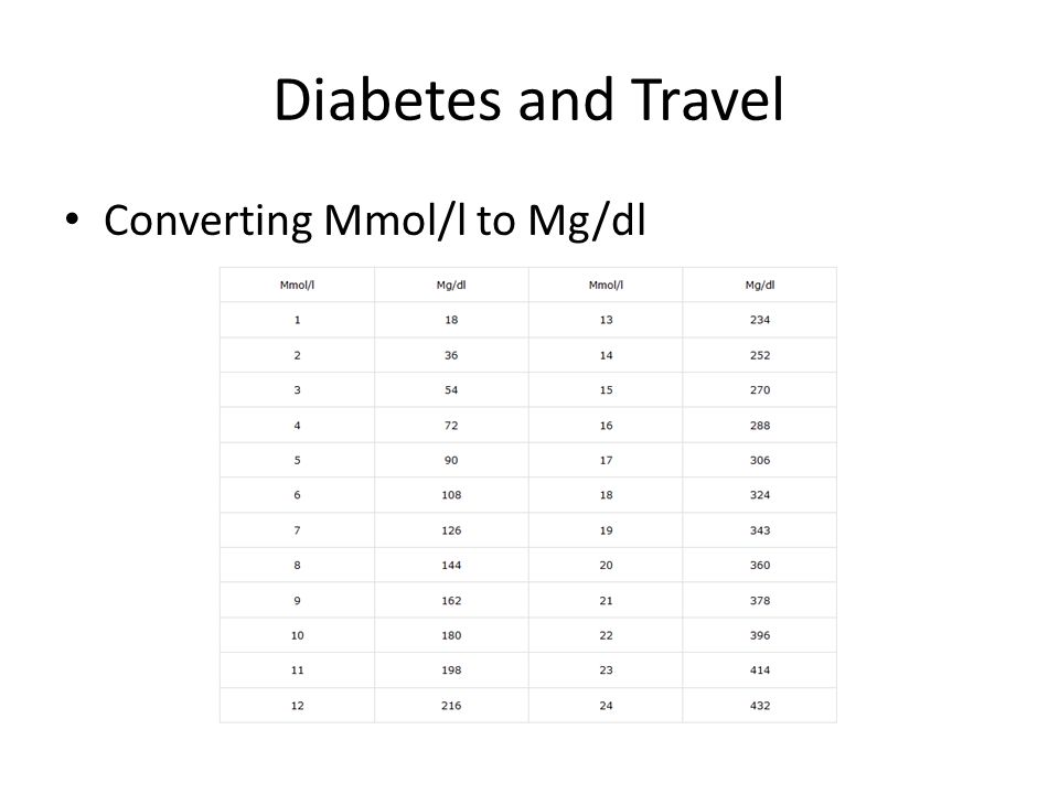Diabetes and Travel Converting Mmol/l to Mg/dl