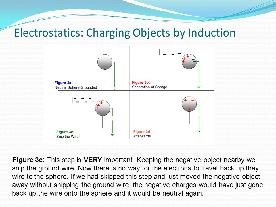 Electrostatics: Charging Objects by Induction