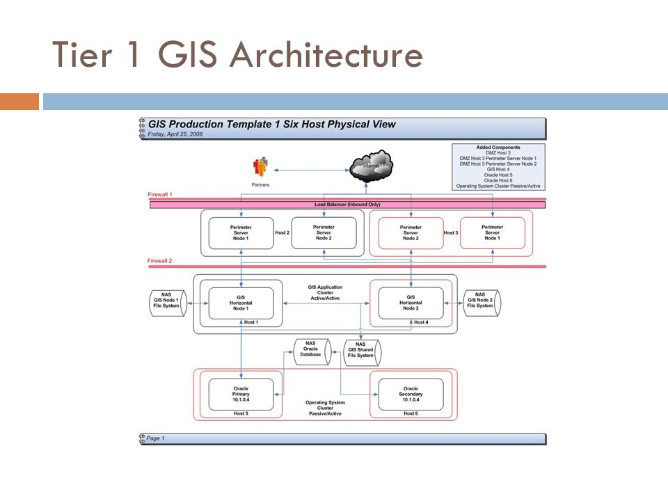 Tier 1 GIS Architecture