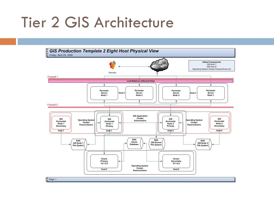 Tier 2 GIS Architecture
