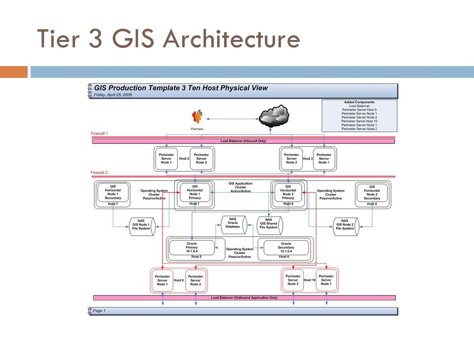 Tier 3 GIS Architecture