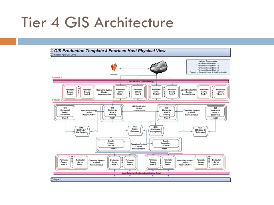 Tier 4 GIS Architecture