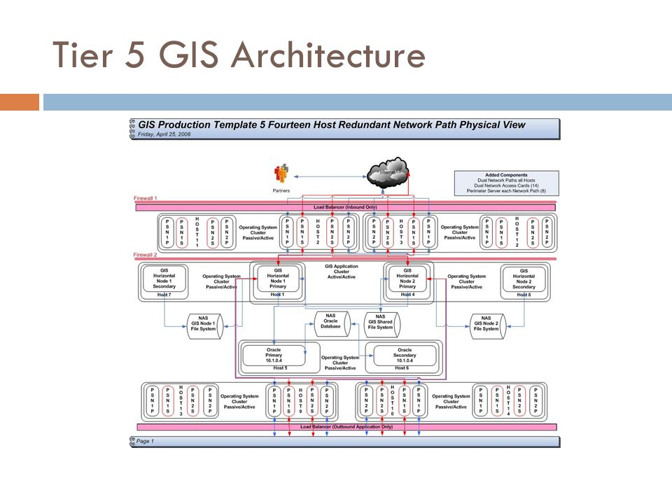 Tier 5 GIS Architecture
