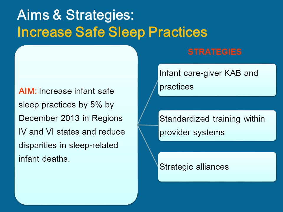 Aims & Strategies: Increase Safe Sleep Practices