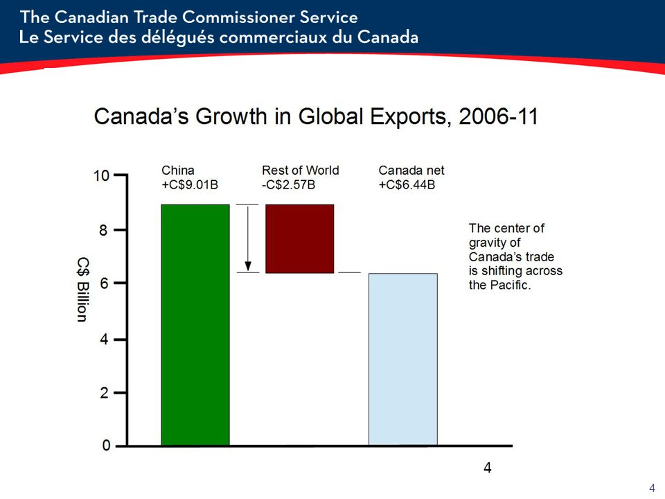 - absent growth in our exports to China, Canada s exports would have shrunk from 2006 to 2011