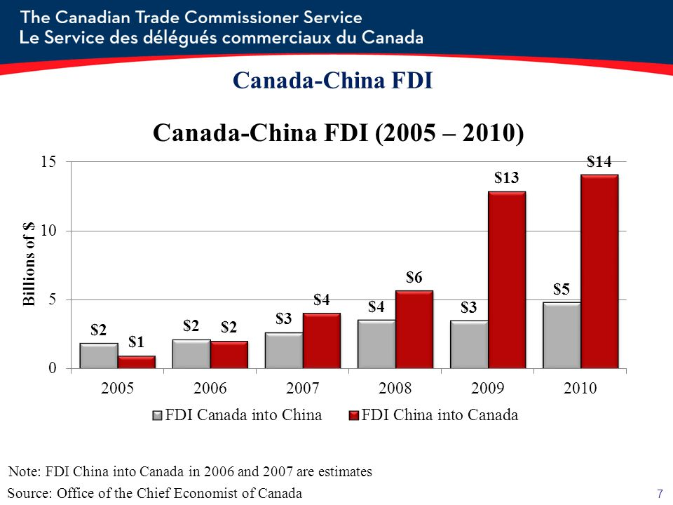 Canada-China FDI Key Investments by Canada: Bombardier has investments in China for both aircraft parts and high-speed train production.
