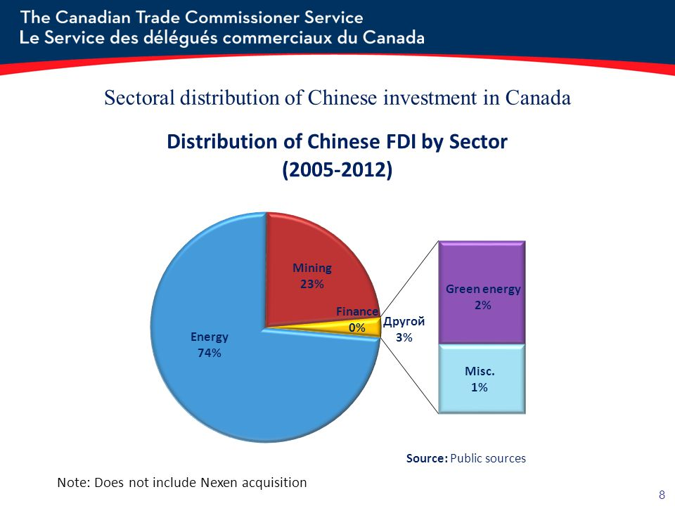 Sectoral distribution of Chinese investment in Canada