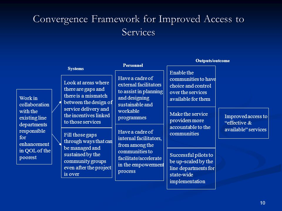 Convergence Framework for Improved Access to Services