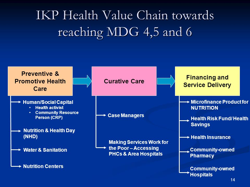 IKP Health Value Chain towards reaching MDG 4,5 and 6