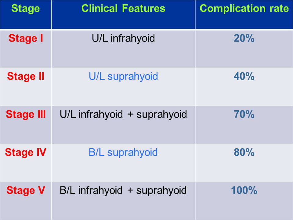 U/L infrahyoid + suprahyoid 70%