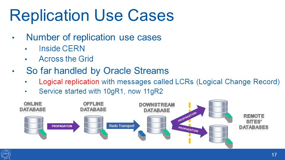 Replication Use Cases Number of replication use cases