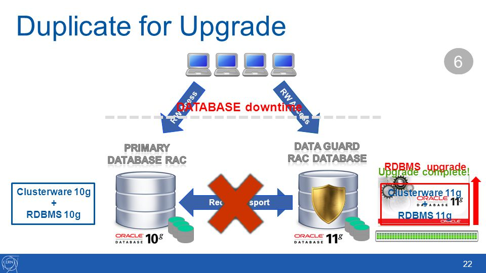 DATA GUARD RAC database