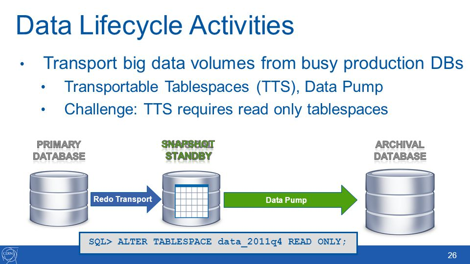 Data Lifecycle Activities