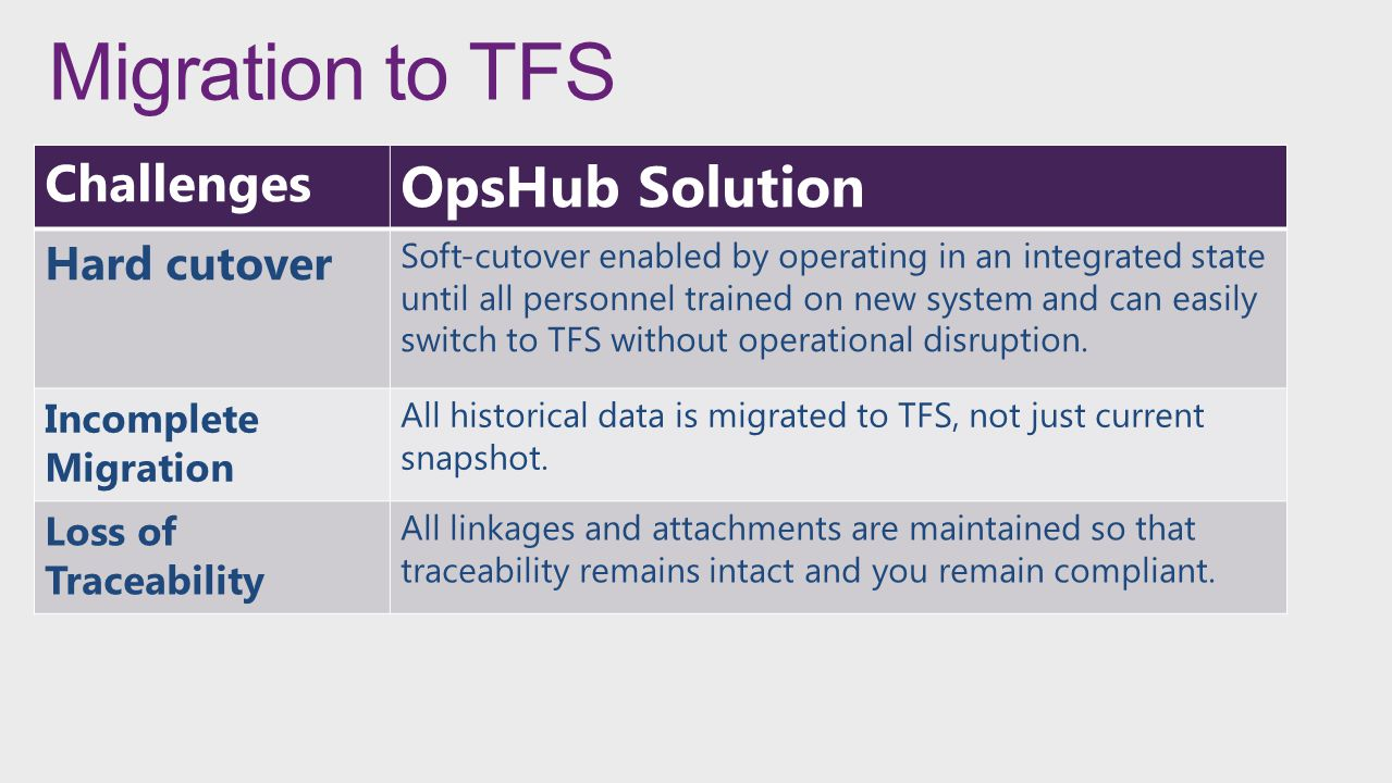 Migration to TFS OpsHub Solution Challenges Hard cutover