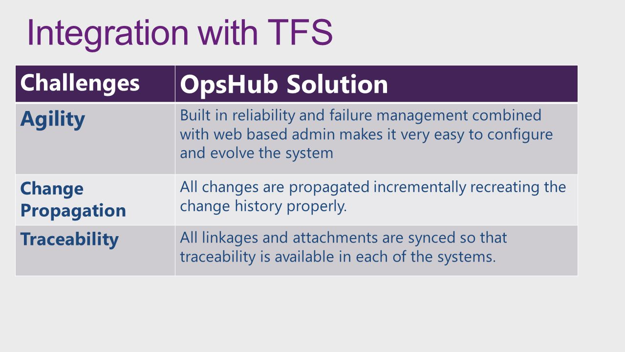 Integration with TFS OpsHub Solution Challenges Agility