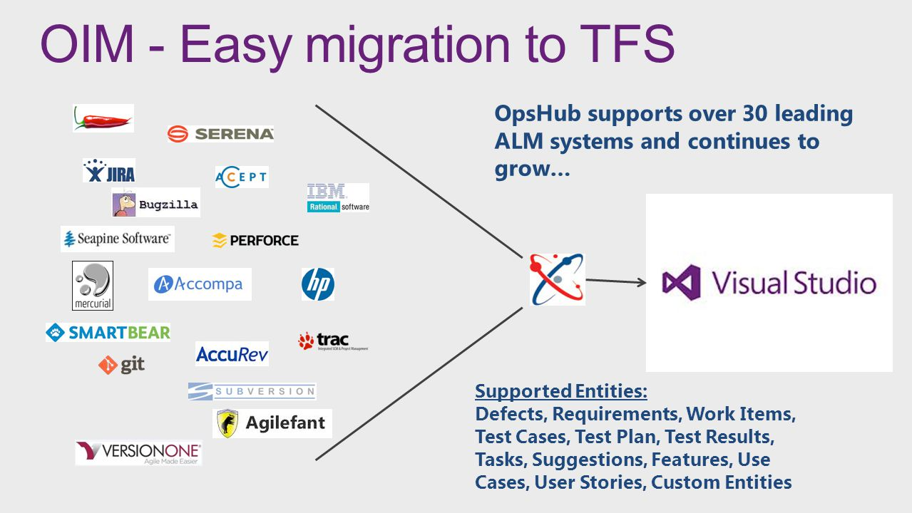OIM - Easy migration to TFS