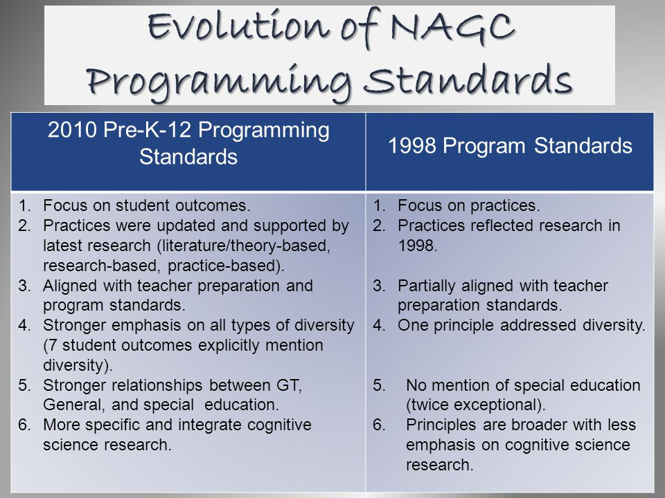 Evolution of NAGC Programming Standards