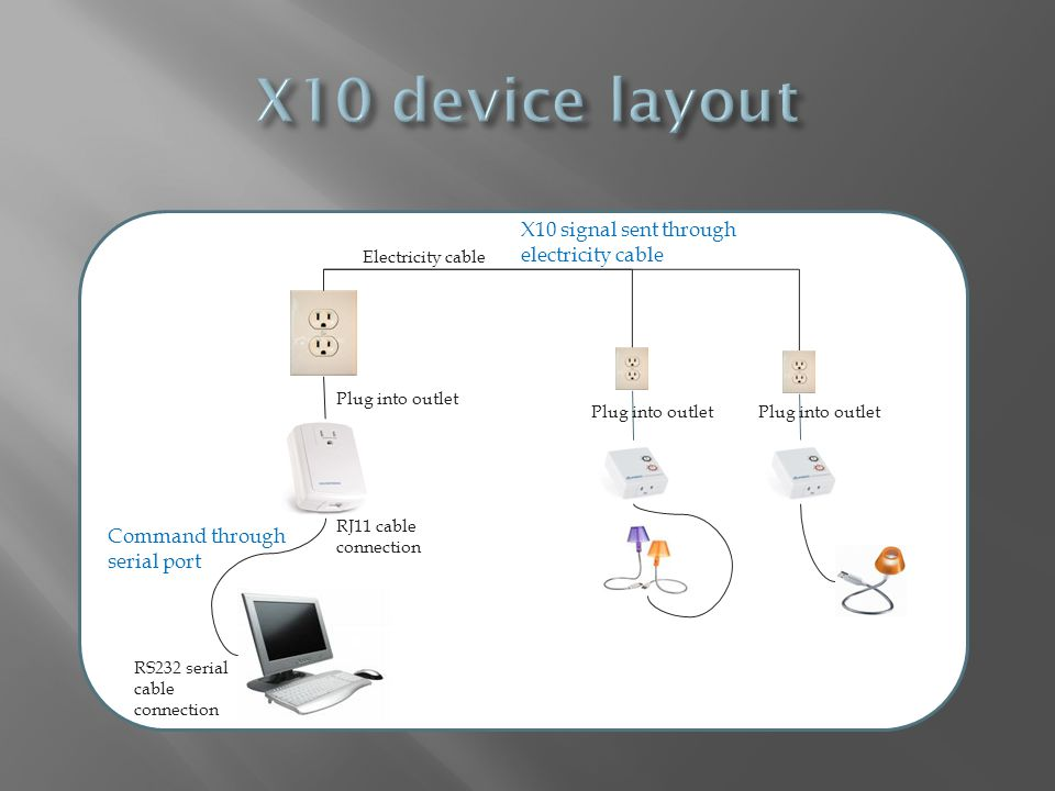 X10 device layout X10 signal sent through electricity cable