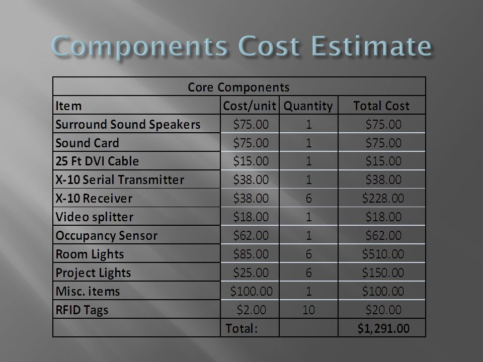 Components Cost Estimate