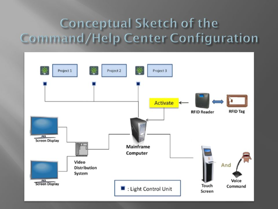 Conceptual Sketch of the Command/Help Center Configuration