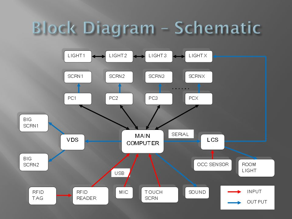 Block Diagram – Schematic