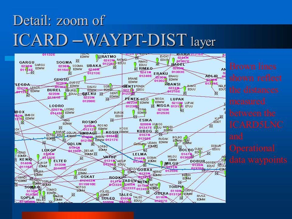 ICARD –WAYPT-DIST layer