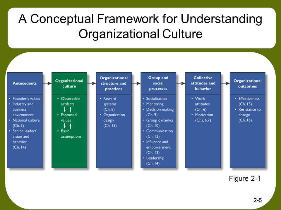 conceptual framework of ordering system I overview and conceptual framework in order to more effectively the school of education faculty evaluated the unit assessment system and found it to.