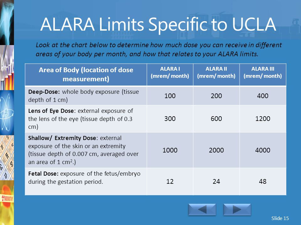 ALARA Limits Specific to UCLA
