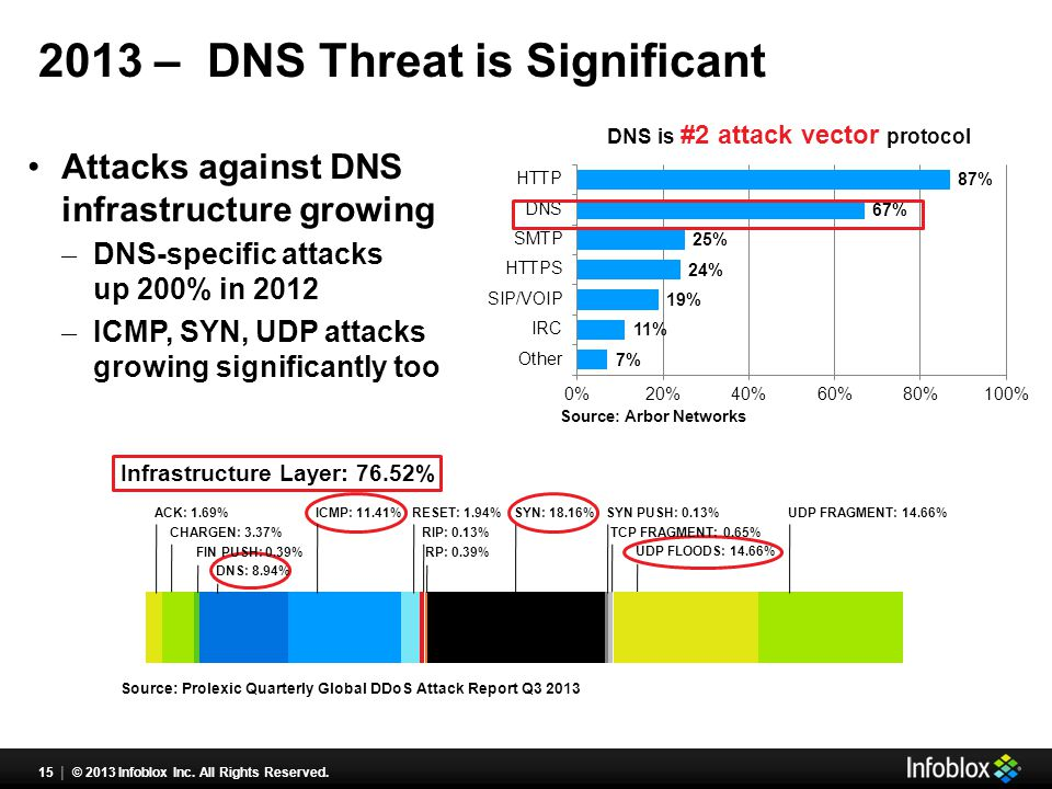 2013 – DNS Threat is Significant