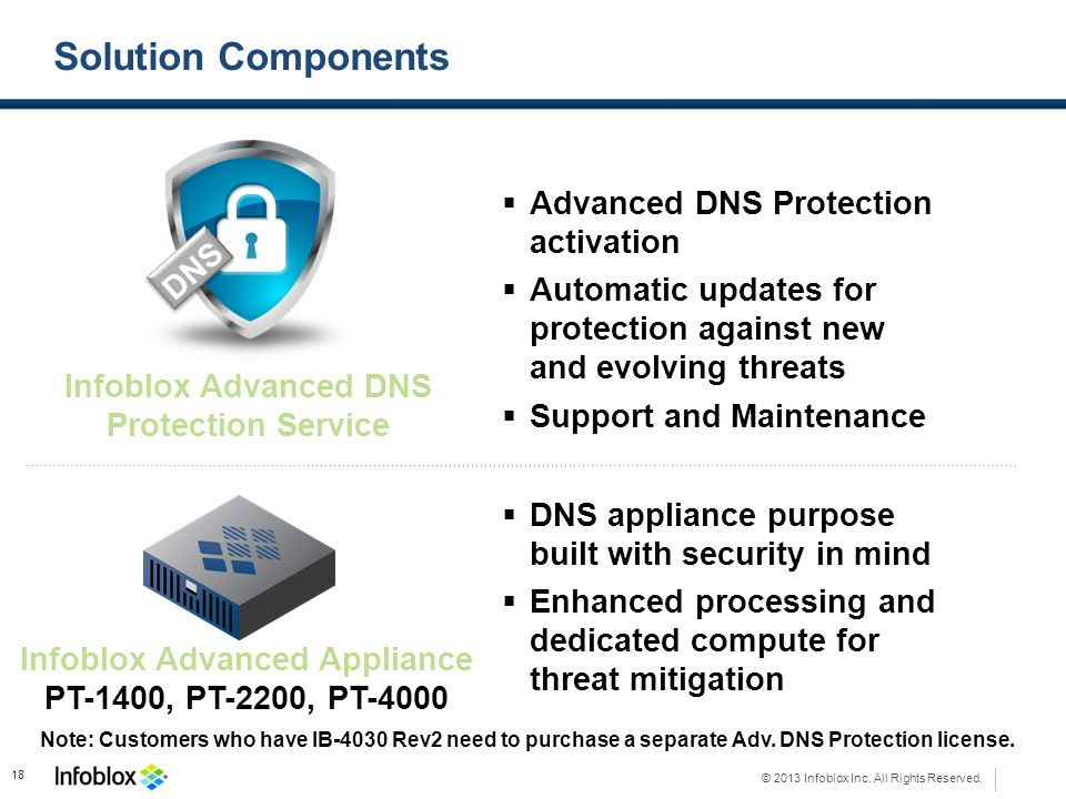 Infoblox Advanced DNS Protection Service Infoblox Advanced Appliance