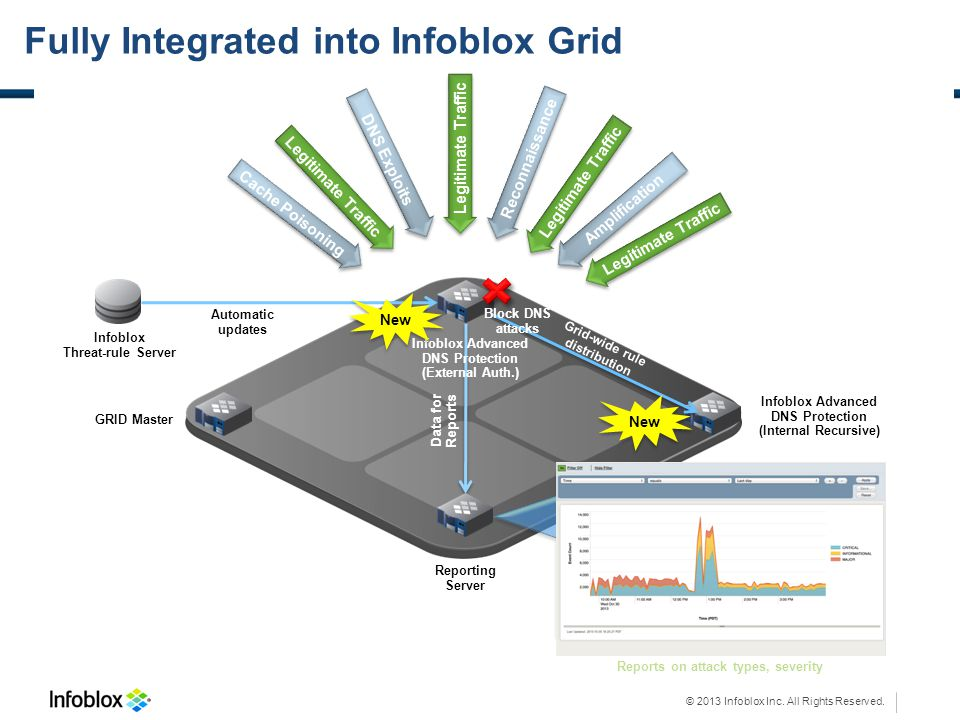 Fully Integrated into Infoblox Grid