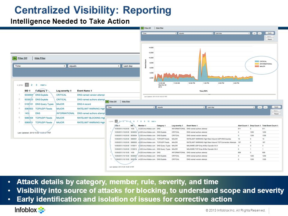 Centralized Visibility: Reporting
