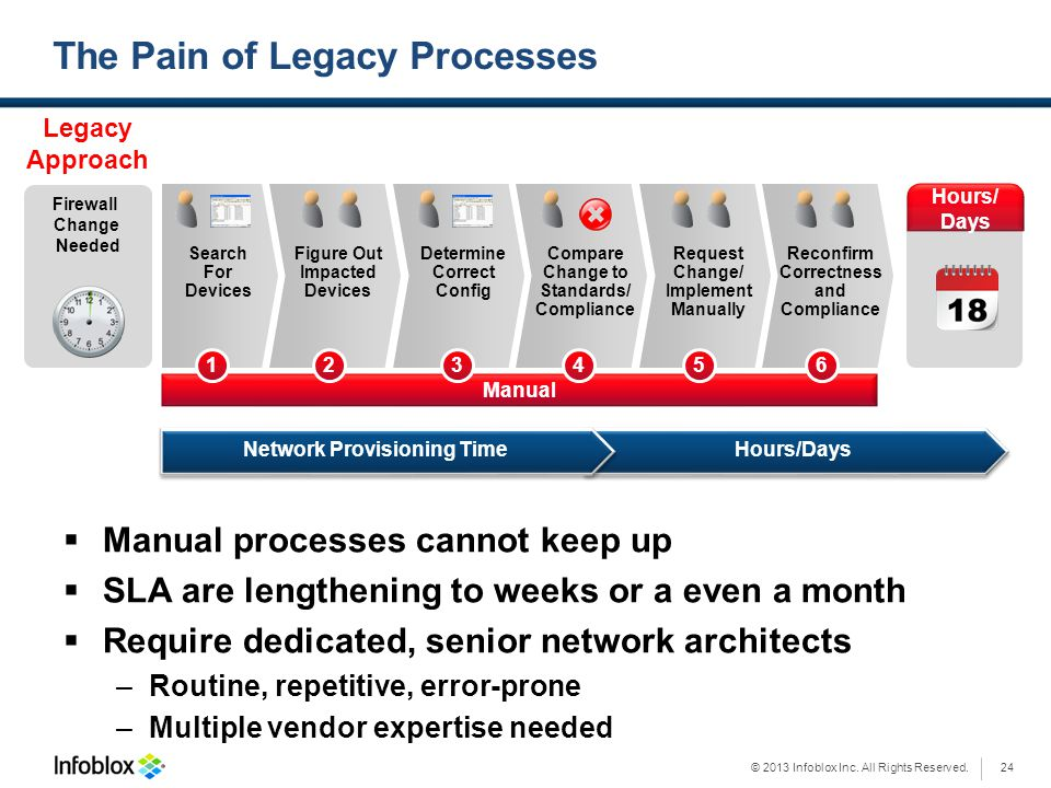 The Pain of Legacy Processes