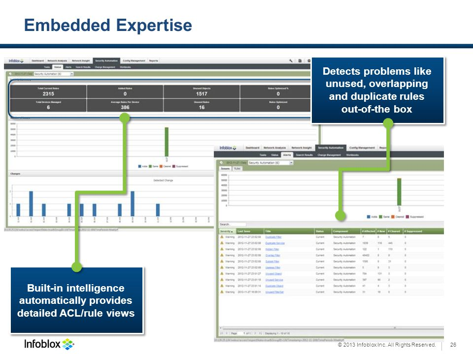Embedded Expertise Detects problems like unused, overlapping and duplicate rules. out-of-the box.
