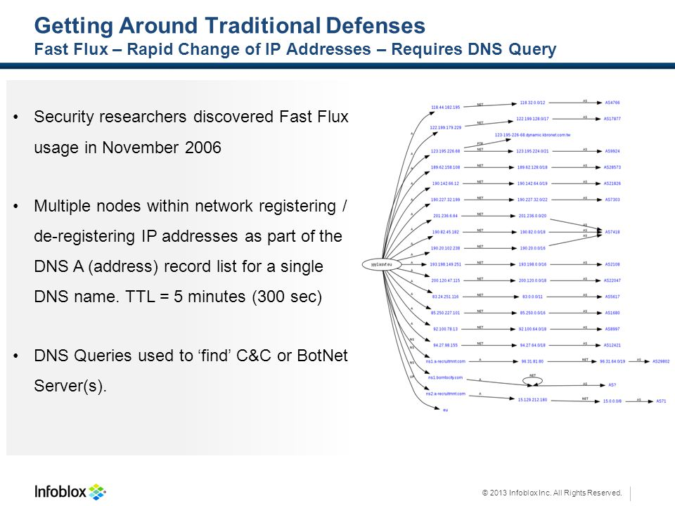 Getting Around Traditional Defenses Fast Flux – Rapid Change of IP Addresses – Requires DNS Query
