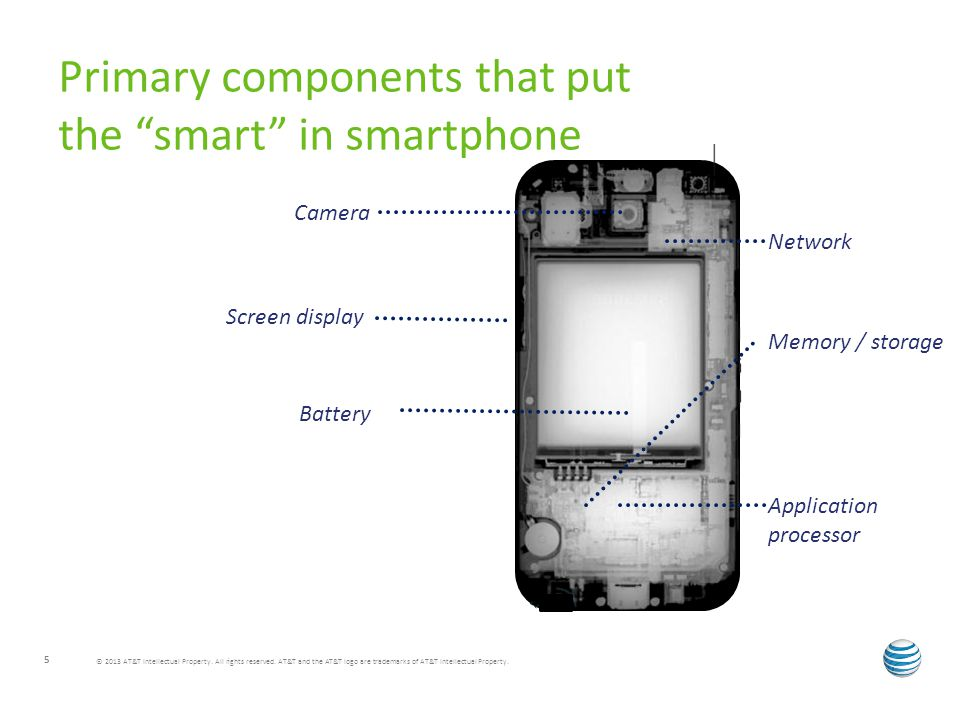 Primary components that put the smart in smartphone