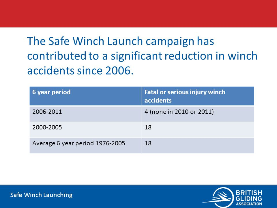 The Safe Winch Launch campaign has contributed to a significant reduction in winch accidents since 2006.