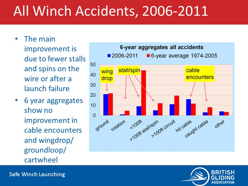 All Winch Accidents, 2006-2011 The main improvement is due to fewer stalls and spins on the wire or after a launch failure.