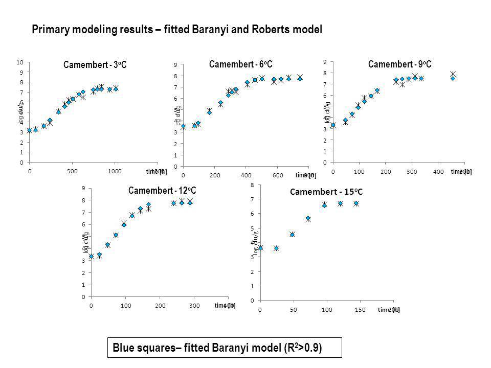 Primary modeling results – fitted Baranyi and Roberts model