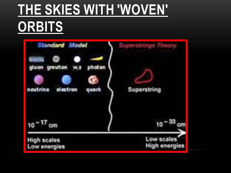 THE SKIES WITH WOVEN ORBITS