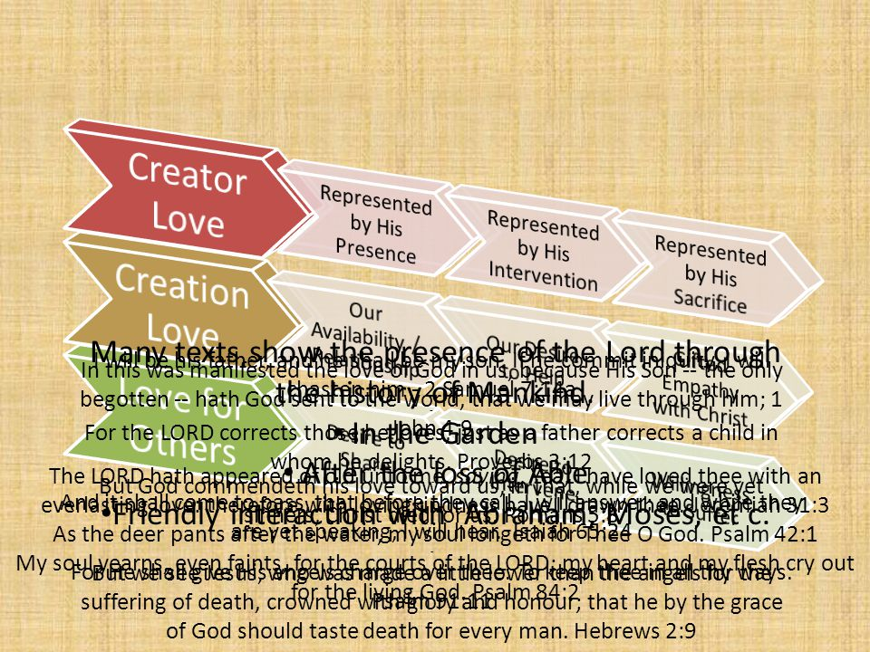 Creator Love Creation Love Love for Others
