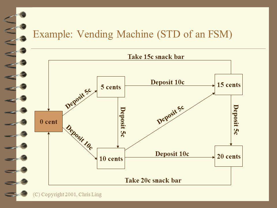 Example: Vending Machine (STD of an FSM)