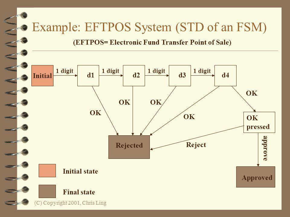 Example: EFTPOS System (STD of an FSM)