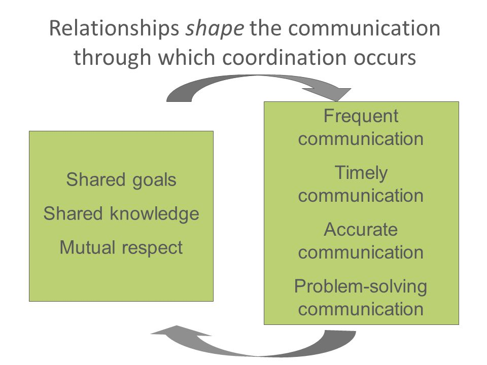 Relationships shape the communication through which coordination occurs
