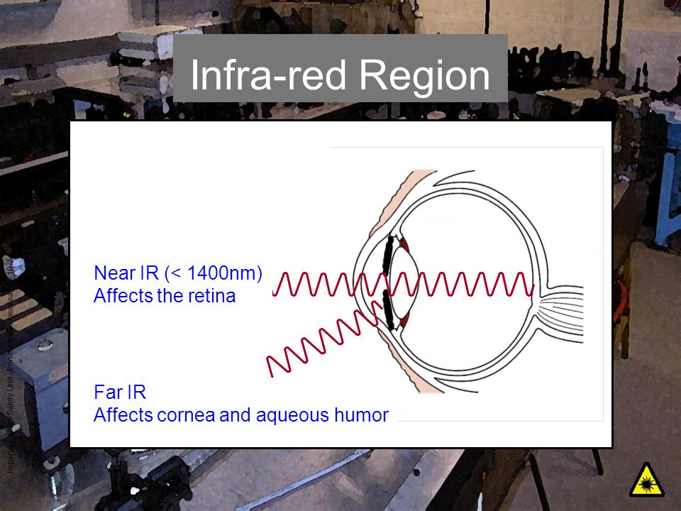 Infra-red Region Near IR (< 1400nm) Affects the retina Far IR