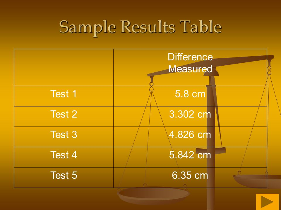 Sample Results Table Difference Measured Test 1 5.8 cm Test 2 3.302 cm