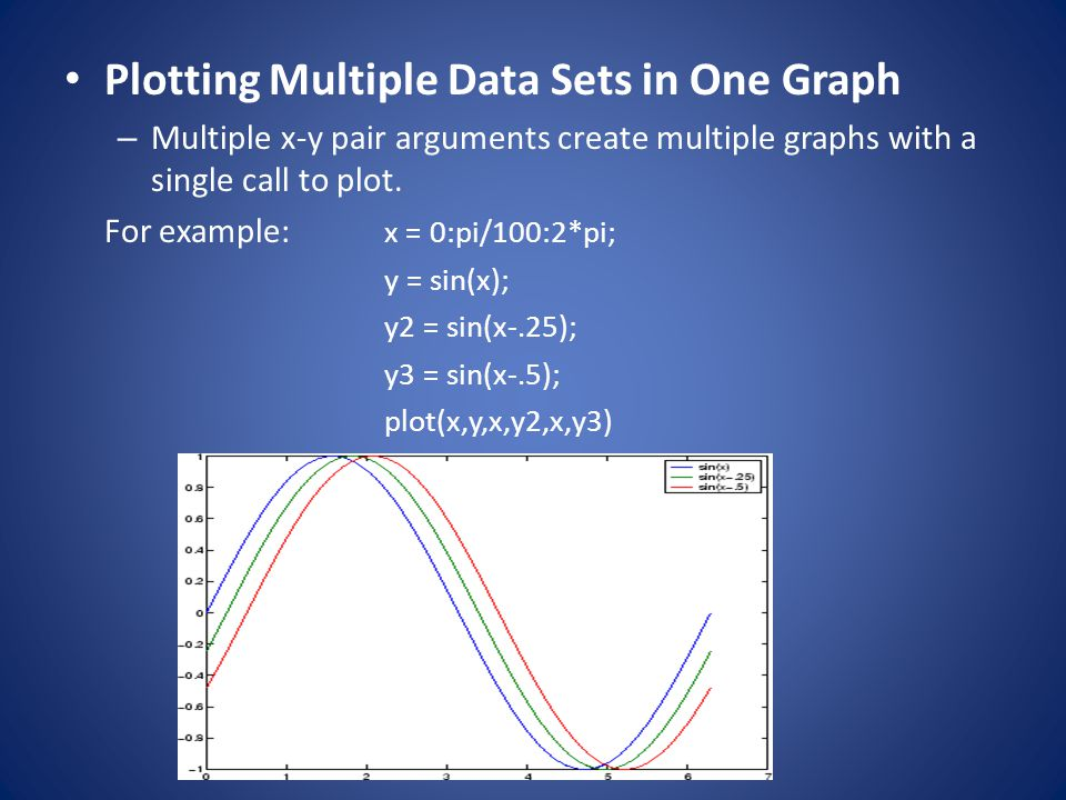 Plotting Multiple Data Sets in One Graph
